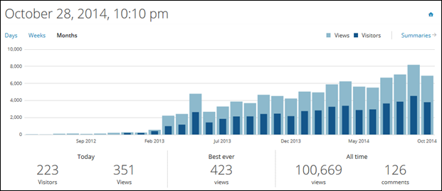 Achievement Unlocked: Reach 100,000 Views :) (6/6)